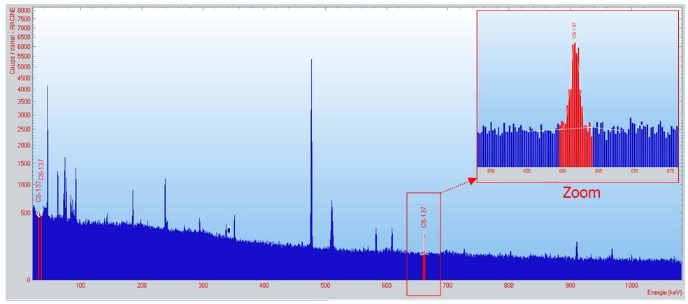 Photo of the result spectrum of the analysis of dust from the Sahara by High Resolution Gamma Spectrometry (GeHP). The radiological analysis allows to identify the presence of cesium-137 (Cs-137) materialized here by its characteristic peak (in red) © ACRO.