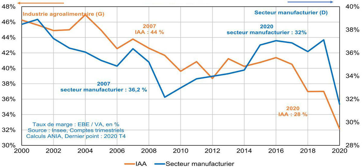 ania-france-industry-margin-rate-2021