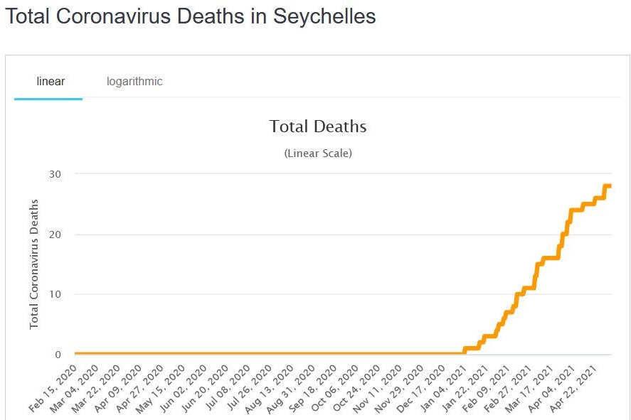 dead-seychelles-capture-Woldometer-2-2