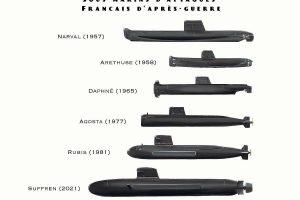 French attack submarines (800tonnesNavalArt, CC BY-SA 4.0 , via Wikimedia Commons)