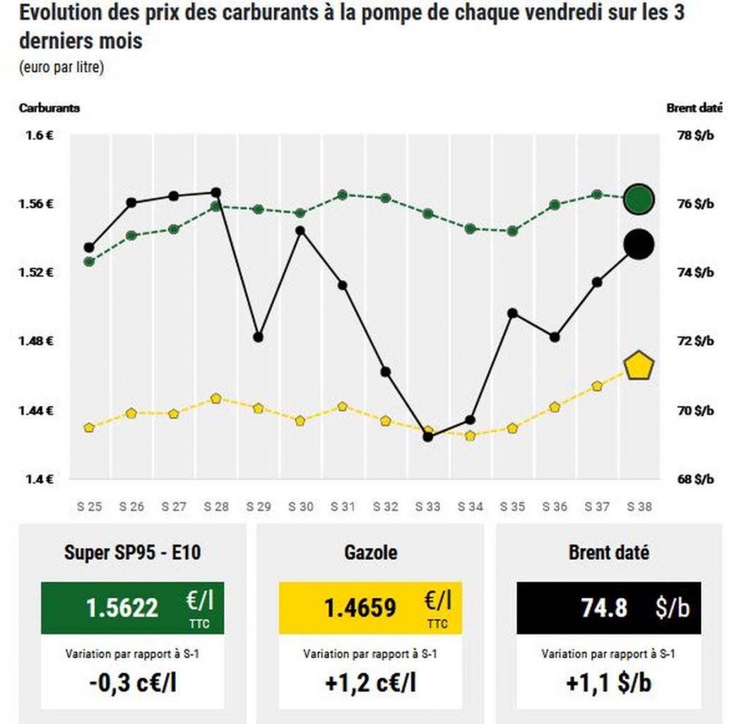 Fuel price management Climate change